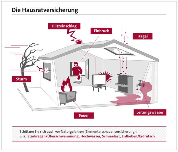 Quelle: www.gdv.de